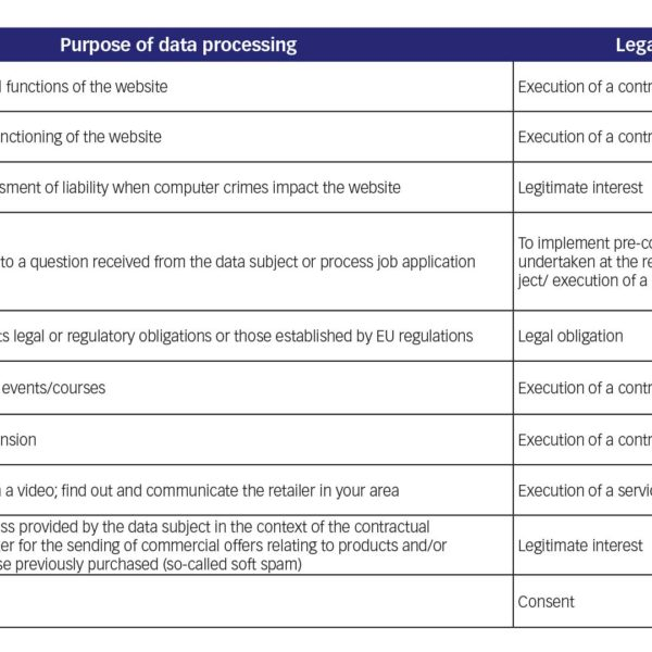 Purpose of data processing and legal basis