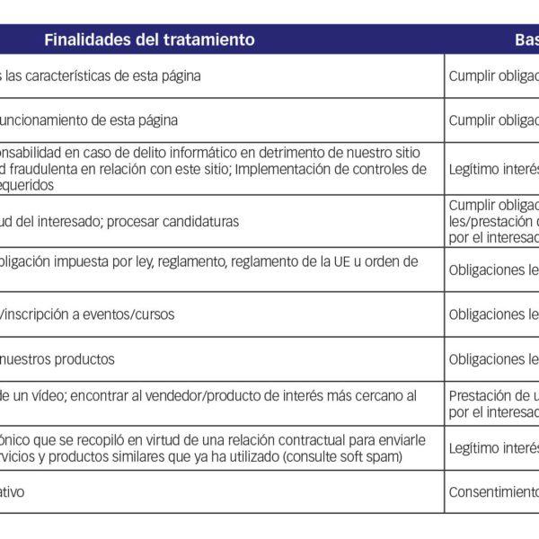 Finalidades del tratamiento e base juridica